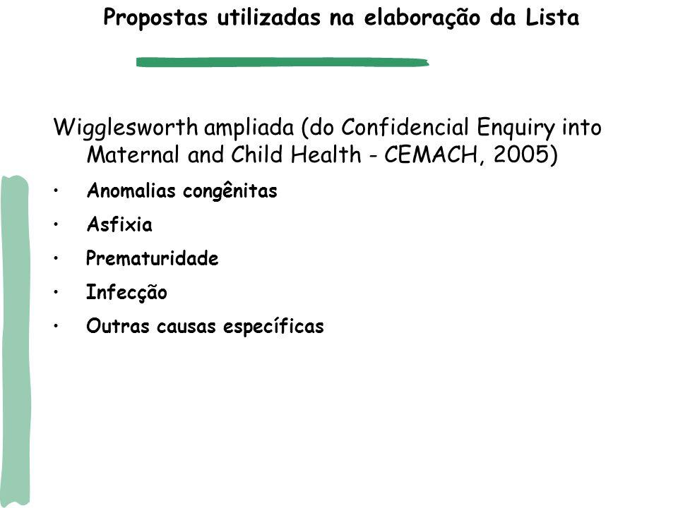 Propostas utilizadas na elaboração da Lista