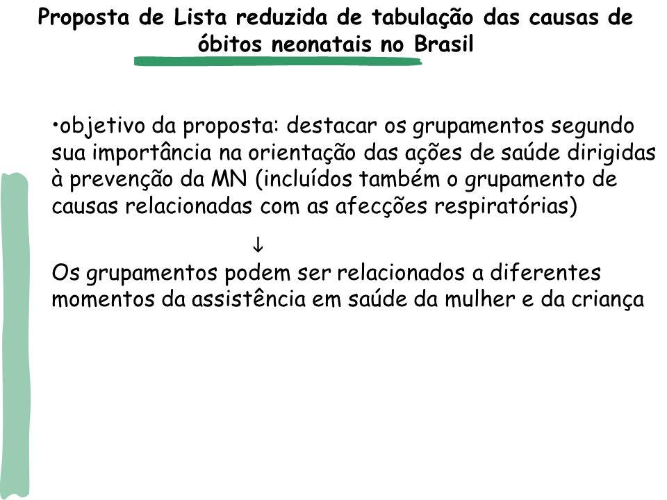 Proposta de Lista reduzida de tabulação das causas de óbitos neonatais no Brasil