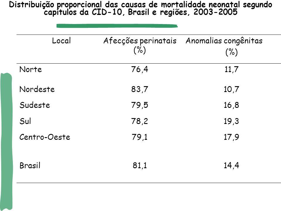 Afecções perinatais (%)