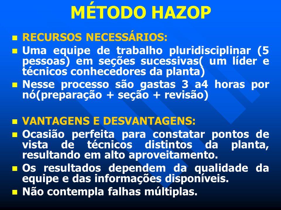 MÉTODO HAZOP RECURSOS NECESSÁRIOS: