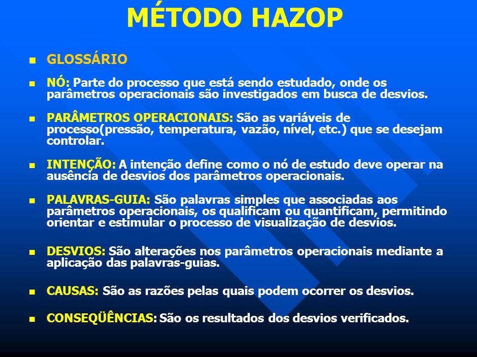 MÉTODO HAZOP GLOSSÁRIO