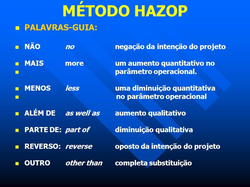 MÉTODO HAZOP PALAVRAS-GUIA: NÃO no negação da intenção do projeto