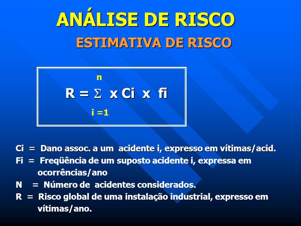 ANÁLISE DE RISCO ESTIMATIVA DE RISCO R =  x Ci x fi i =1 n