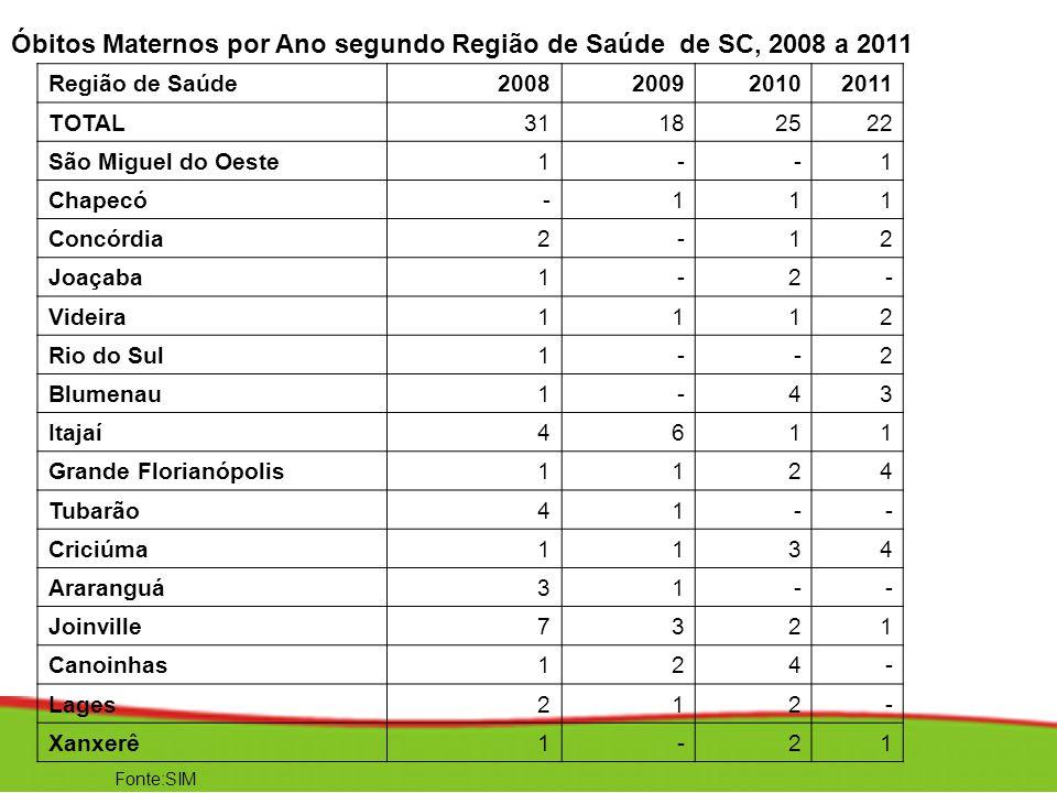 Óbitos Maternos por Ano segundo Região de Saúde de SC, 2008 a 2011