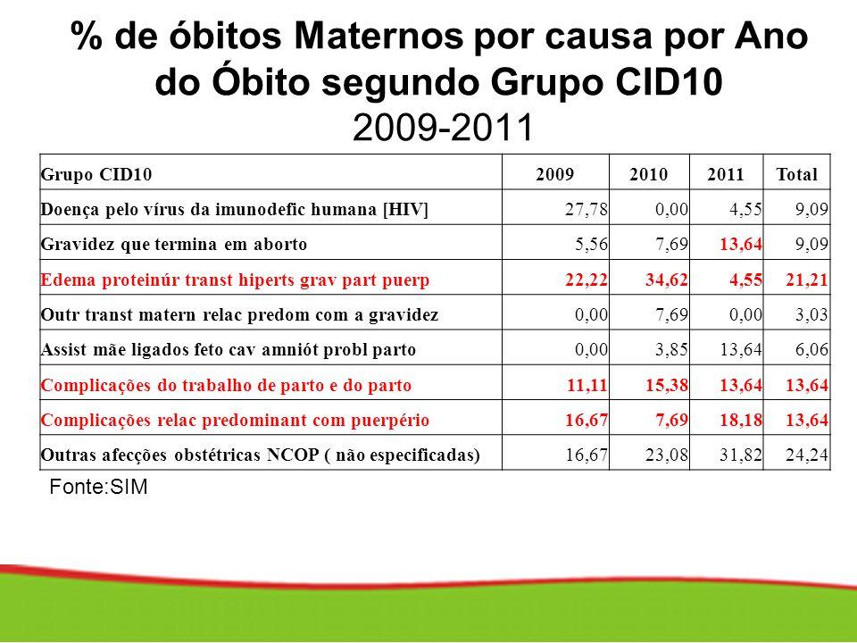 % de óbitos Maternos por causa por Ano do Óbito segundo Grupo CID10 2009-2011
