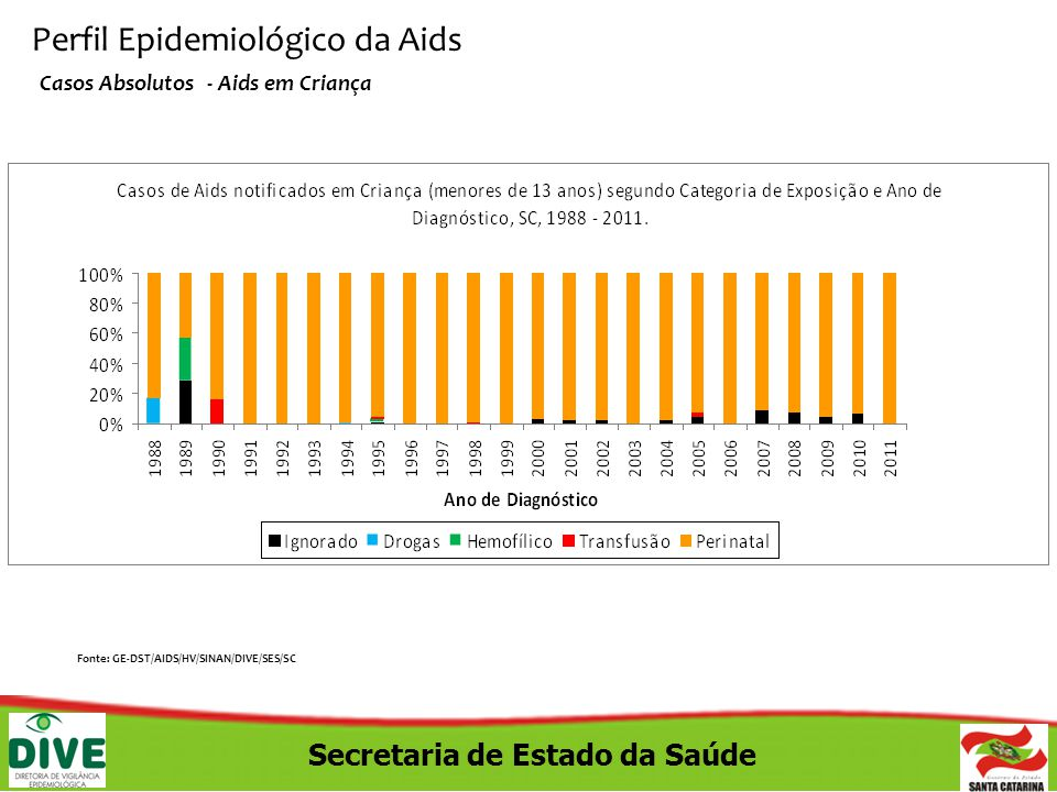 Perfil Epidemiológico da Aids