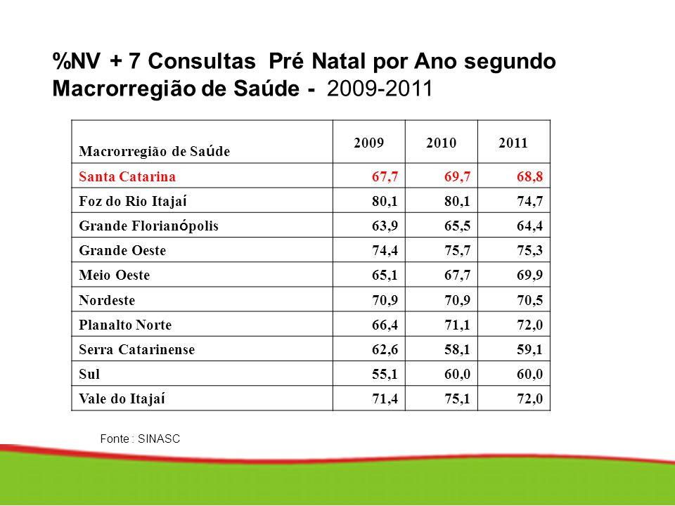 %NV + 7 Consultas Pré Natal por Ano segundo Macrorregião de Saúde - 2009-2011