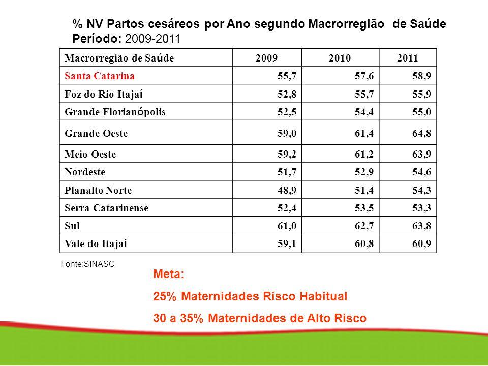 25% Maternidades Risco Habitual 30 a 35% Maternidades de Alto Risco