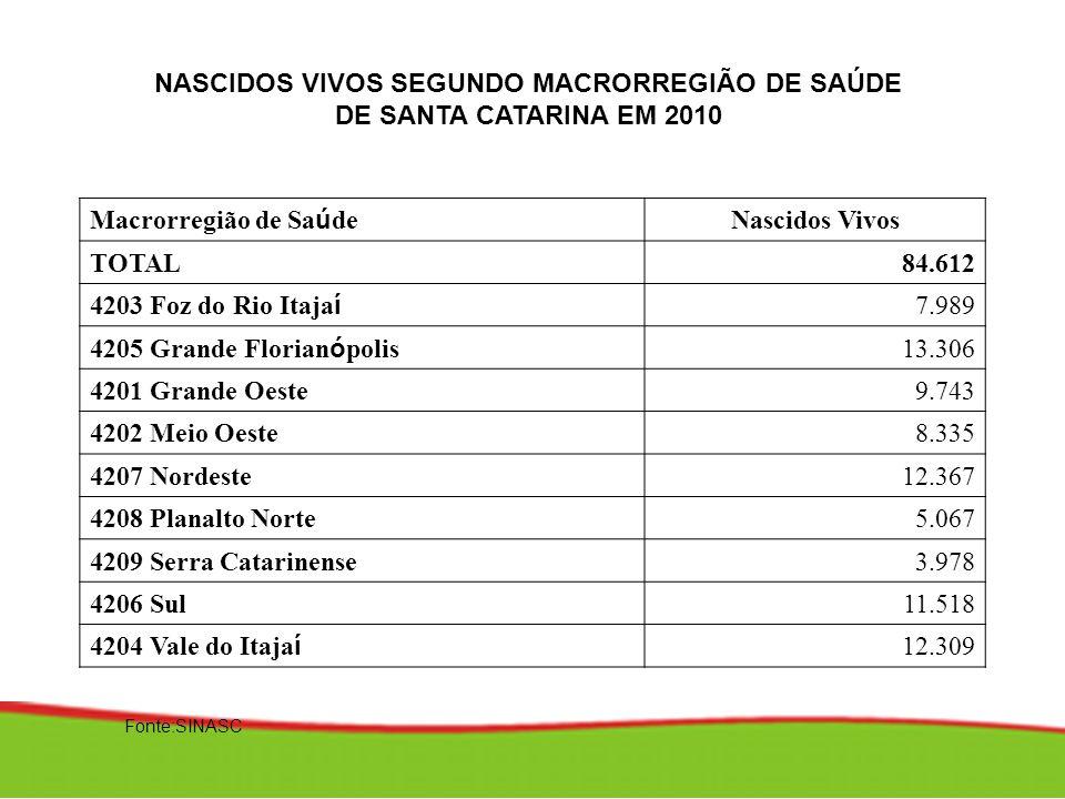 NASCIDOS VIVOS SEGUNDO MACRORREGIÃO DE SAÚDE DE SANTA CATARINA EM 2010