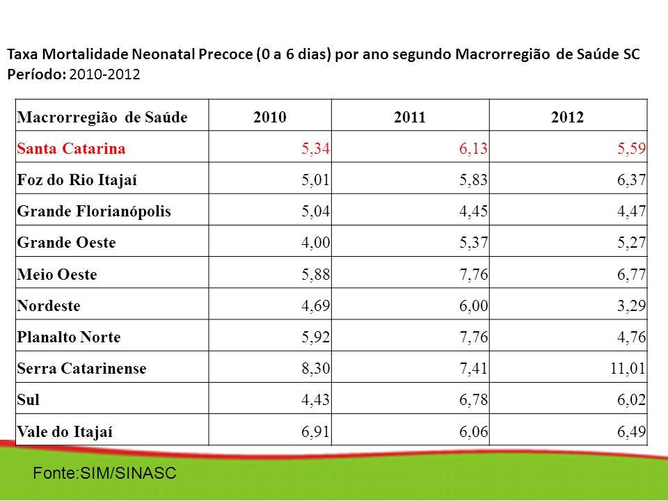 Taxa Mortalidade Neonatal Precoce (0 a 6 dias) por ano segundo Macrorregião de Saúde SC Período: 2010-2012