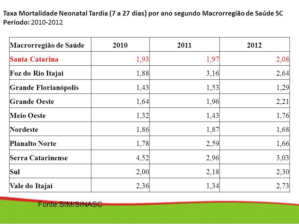 Taxa Mortalidade Neonatal Tardia (7 a 27 dias) por ano segundo Macrorregião de Saúde SC Período: 2010-2012