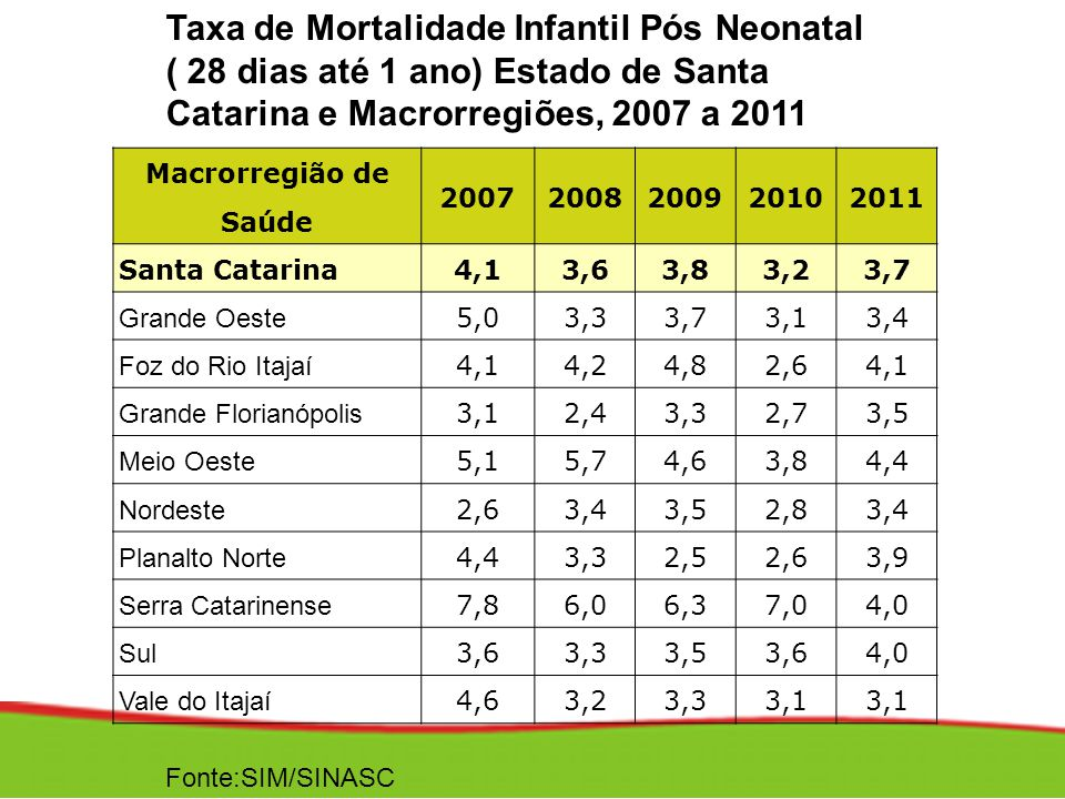Taxa de Mortalidade Infantil Pós Neonatal ( 28 dias até 1 ano) Estado de Santa Catarina e Macrorregiões, 2007 a 2011