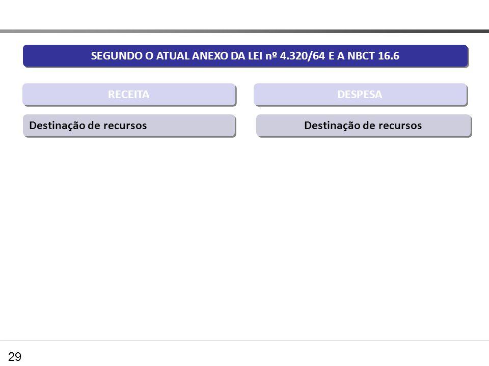 SEGUNDO O ATUAL ANEXO DA LEI nº 4.320/64 E A NBCT 16.6