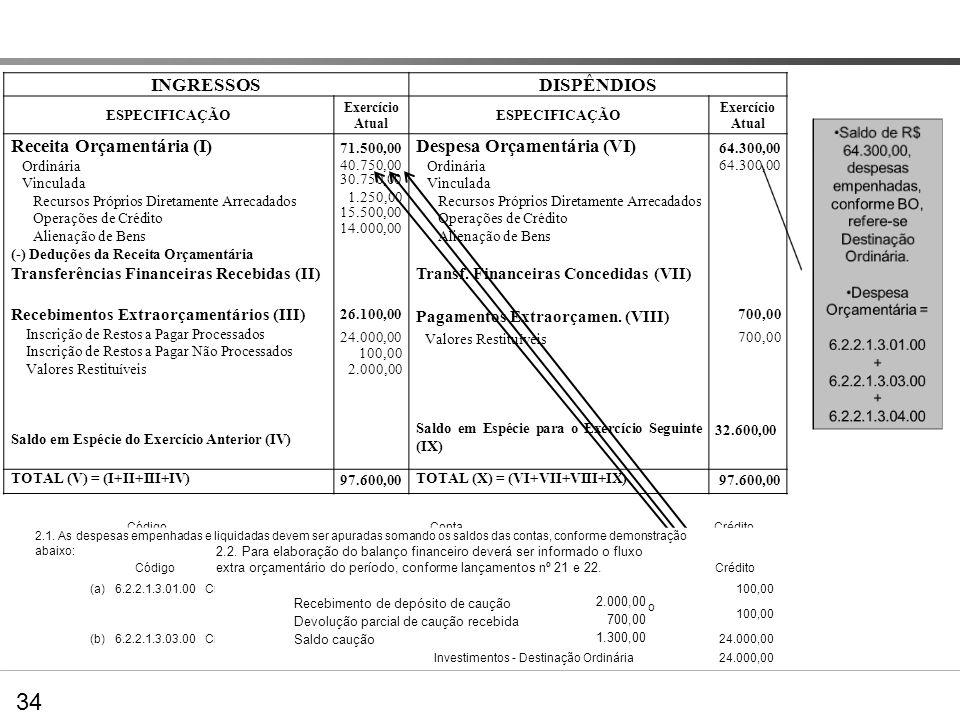 Despesa Orçamentária =