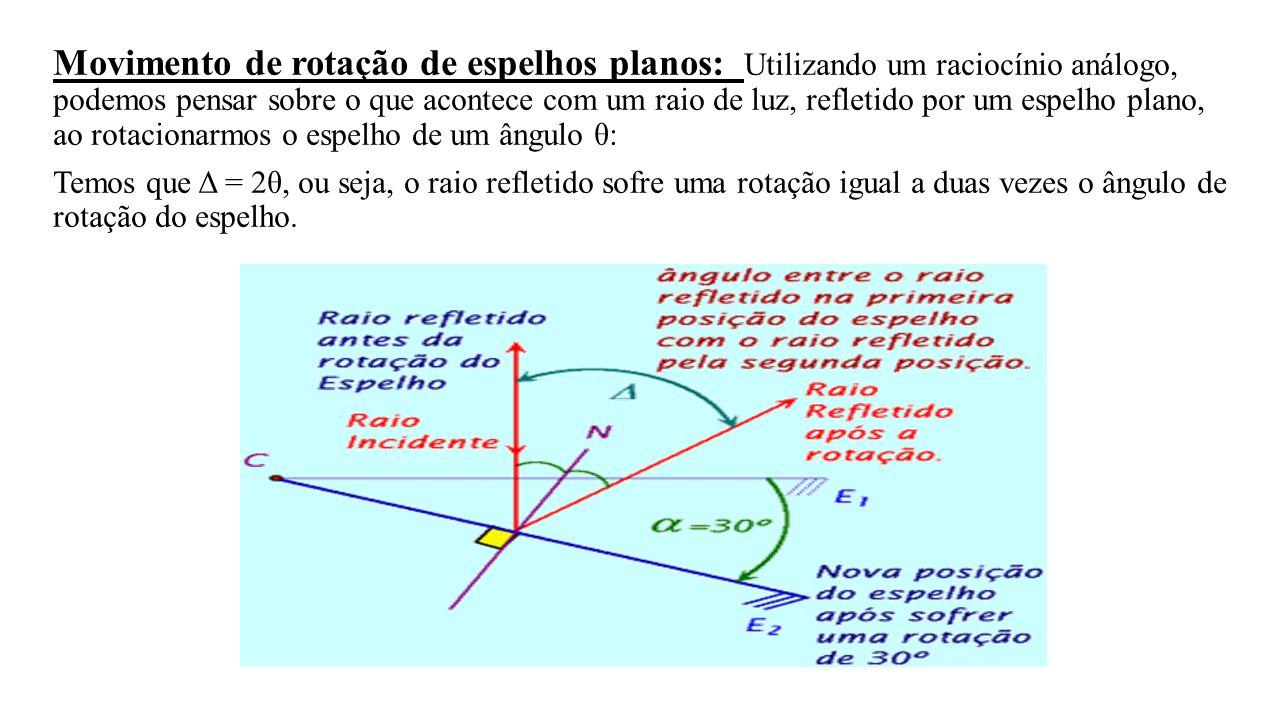 Movimento de rotação de espelhos planos: Utilizando um raciocínio análogo, podemos pensar sobre o que acontece com um raio de luz, refletido por um espelho plano, ao rotacionarmos o espelho de um ângulo θ: