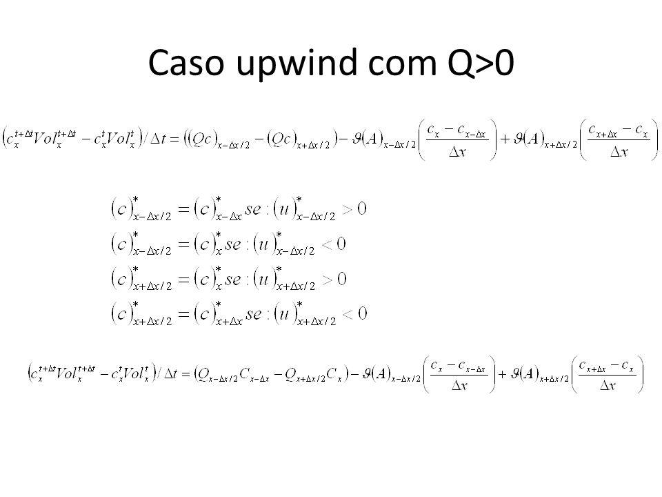 Caso upwind com Q>0