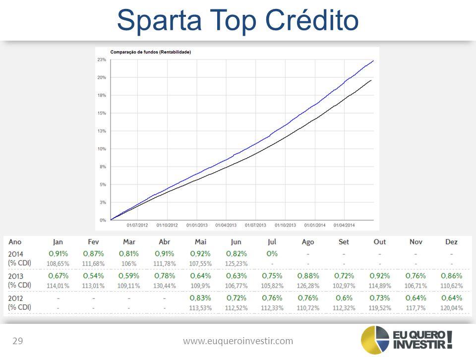 Sparta Top Crédito www.euqueroinvestir.com