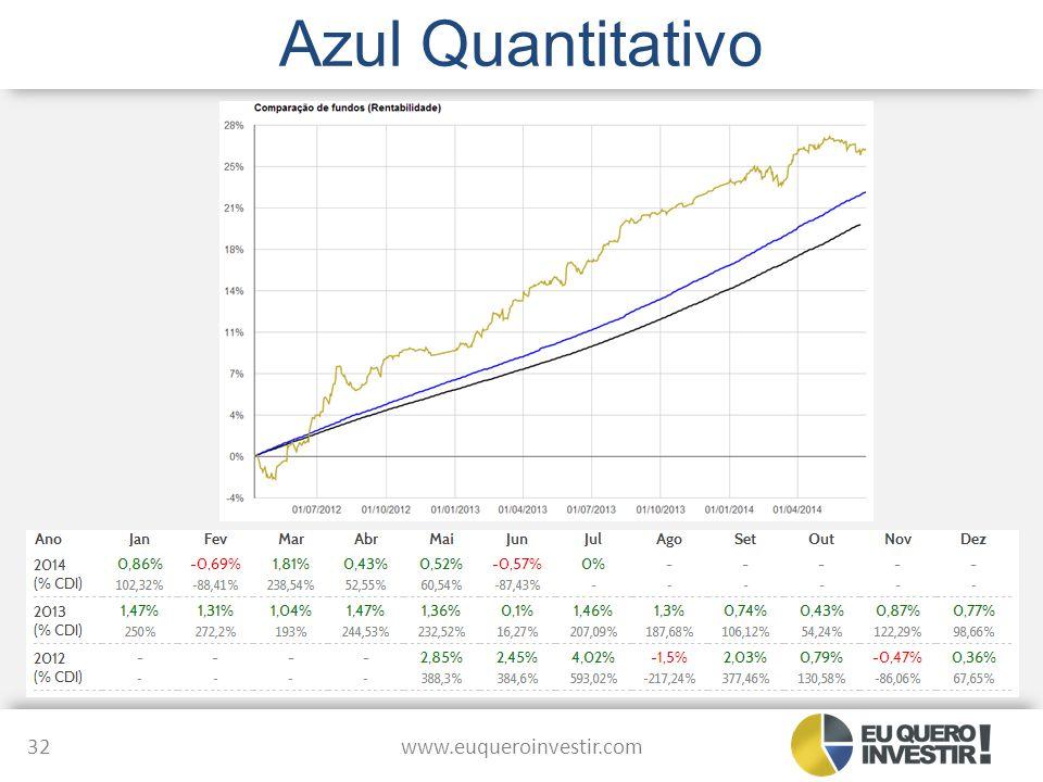 Azul Quantitativo www.euqueroinvestir.com