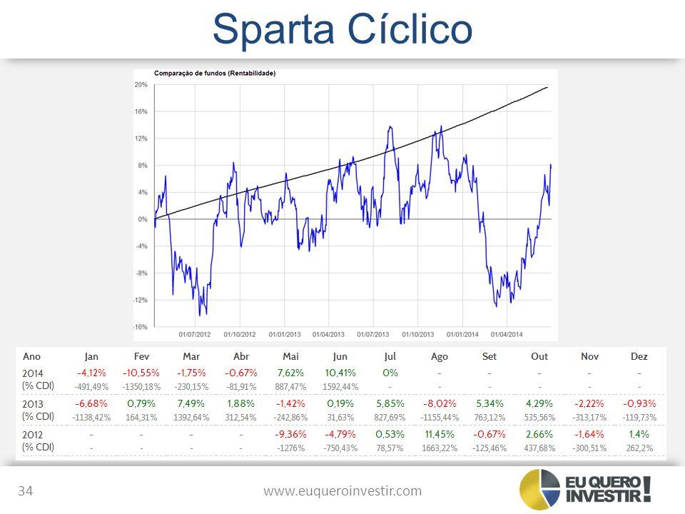 Sparta Cíclico www.euqueroinvestir.com