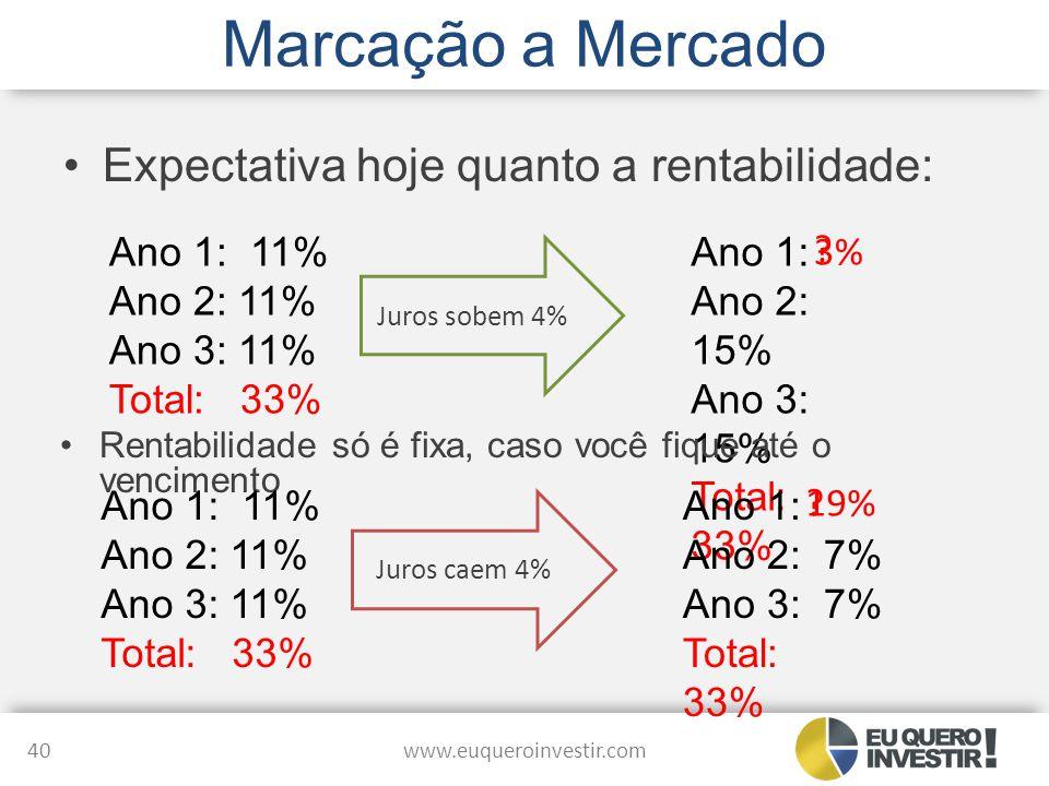 Marcação a Mercado Expectativa hoje quanto a rentabilidade: Ano 1: 11%
