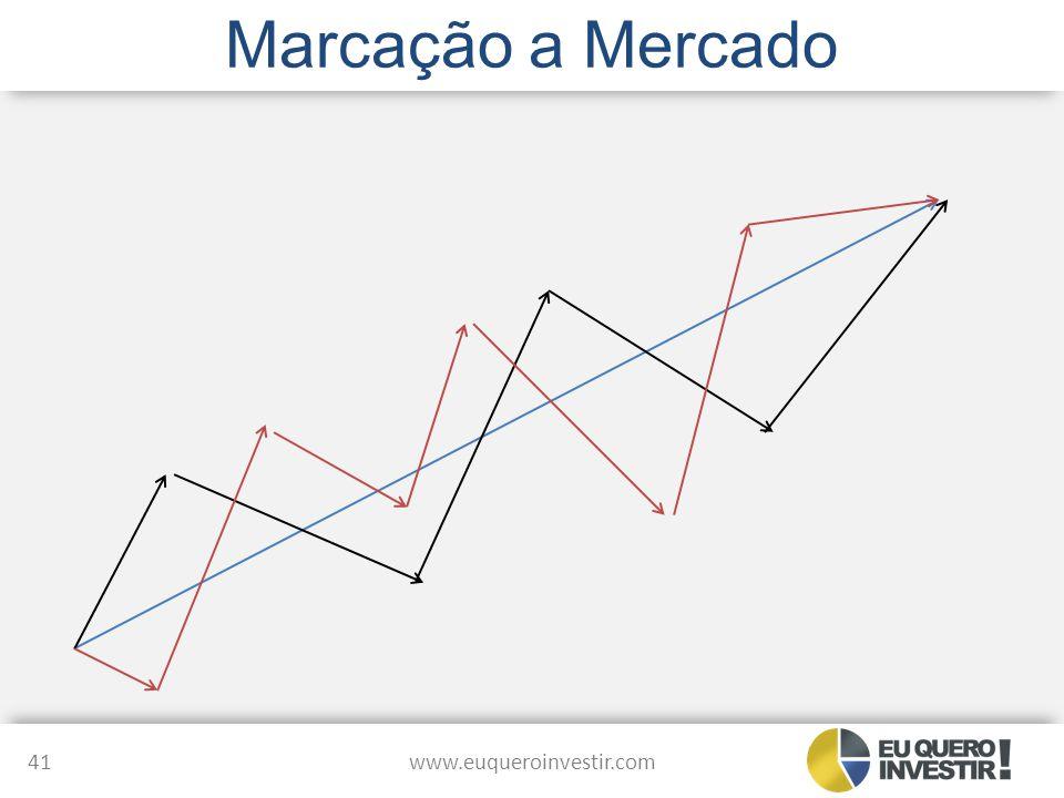 Marcação a Mercado www.euqueroinvestir.com