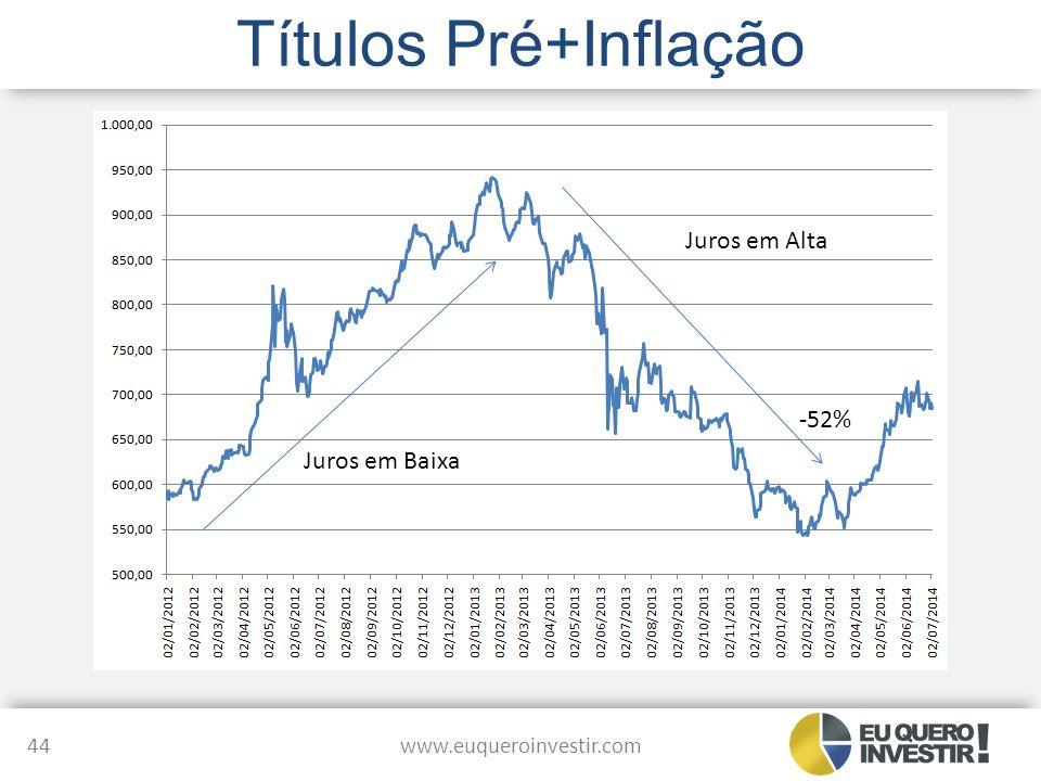 Títulos Pré+Inflação Juros em Alta -52% Juros em Baixa