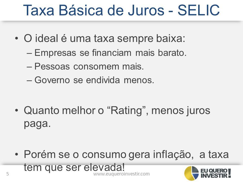 Taxa Básica de Juros - SELIC