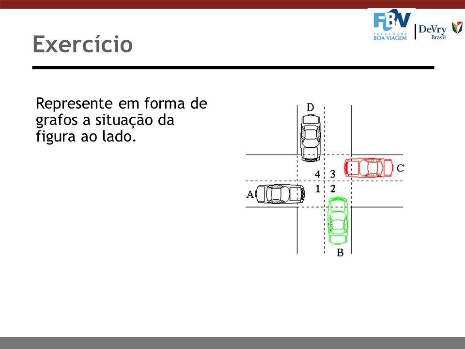 Exercício Represente em forma de grafos a situação da figura ao lado.