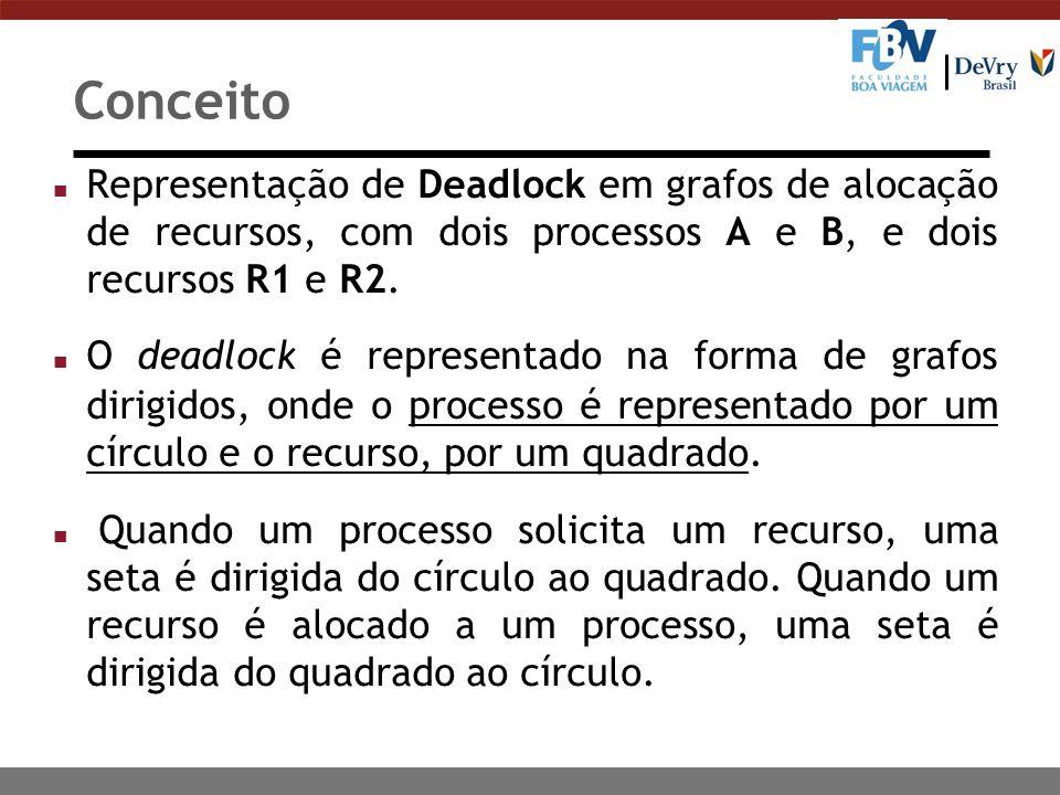 Conceito Representação de Deadlock em grafos de alocação de recursos, com dois processos A e B, e dois recursos R1 e R2.