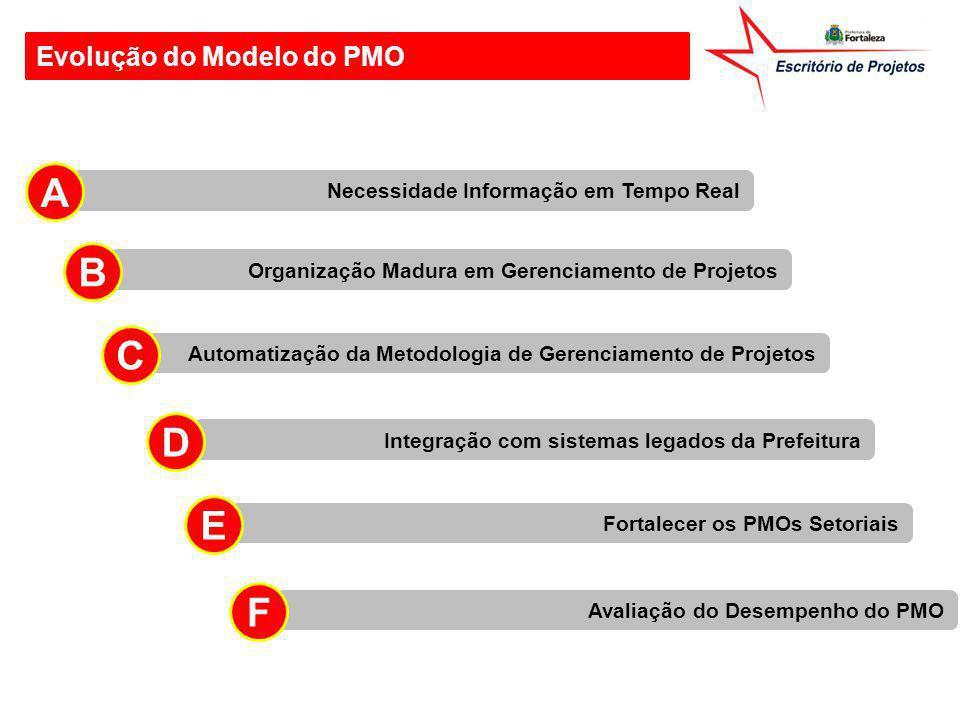 A B C D E F Evolução do Modelo do PMO
