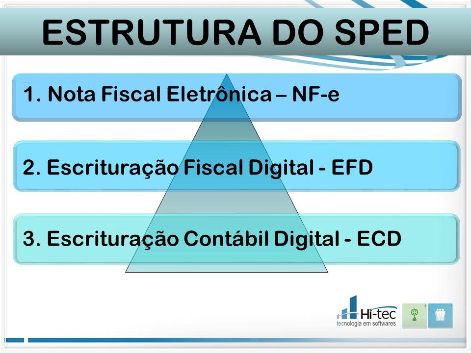 ESTRUTURA DO SPED Nota Fiscal Eletrônica – NF-e