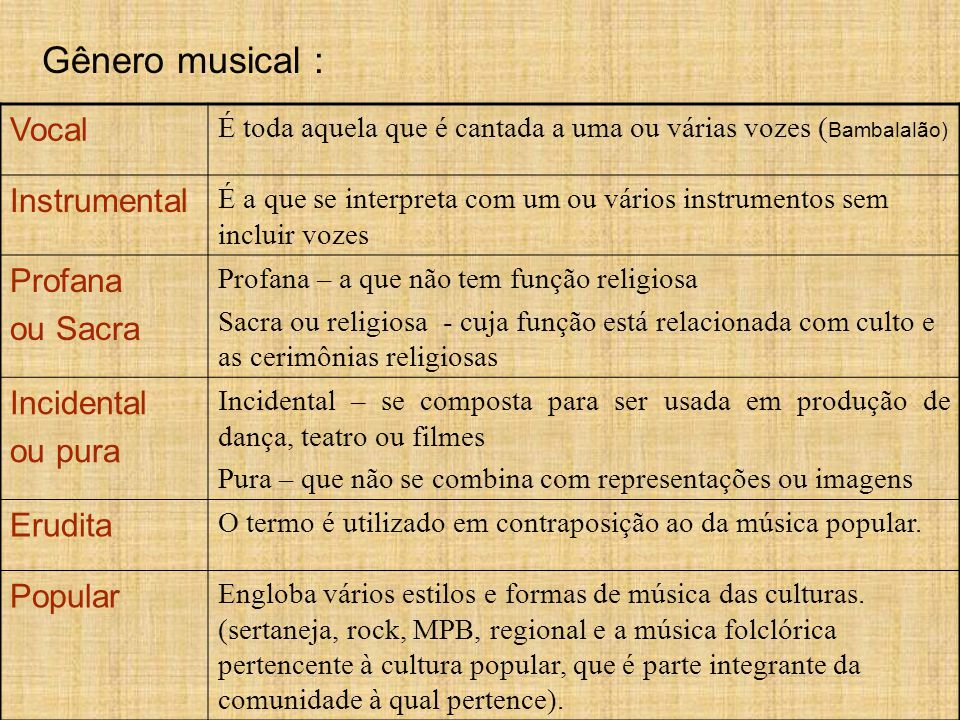 Gênero musical : Vocal Instrumental Profana ou Sacra Incidental