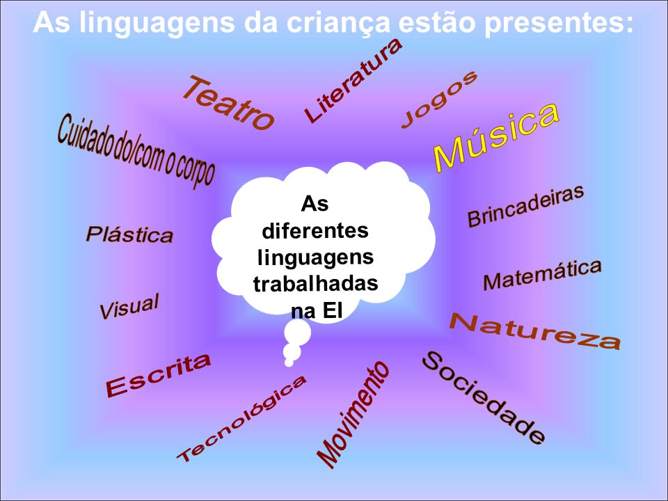 As diferentes linguagens trabalhadas na EI