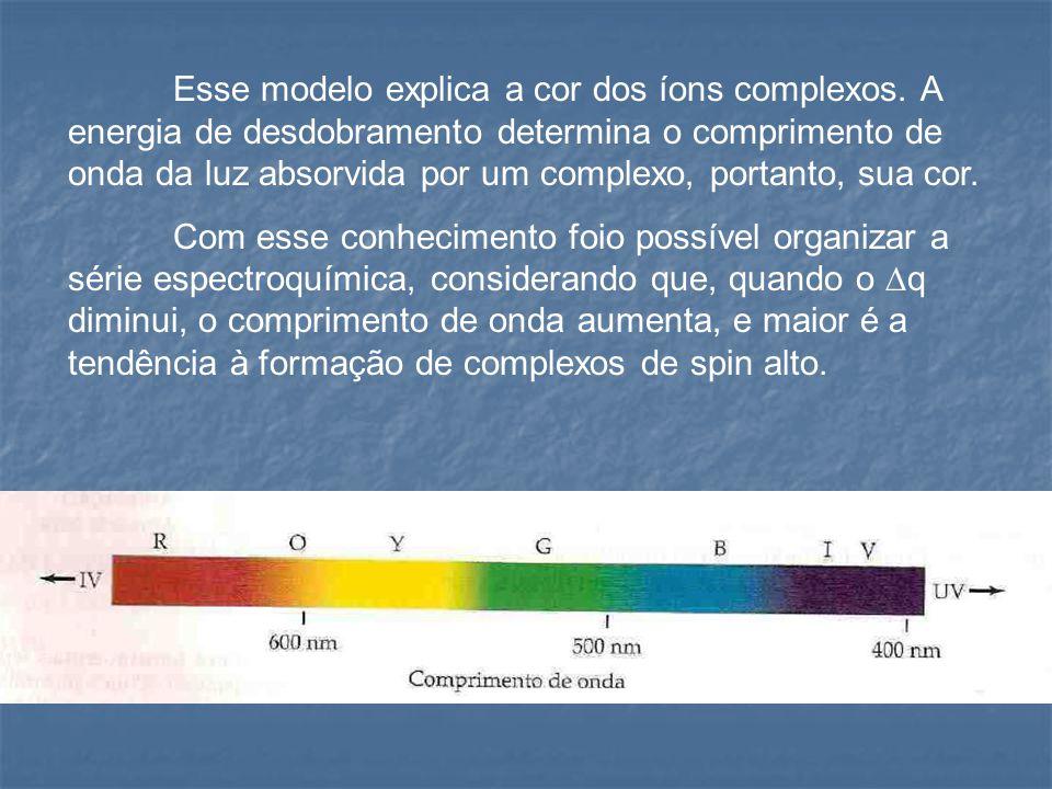 Esse modelo explica a cor dos íons complexos