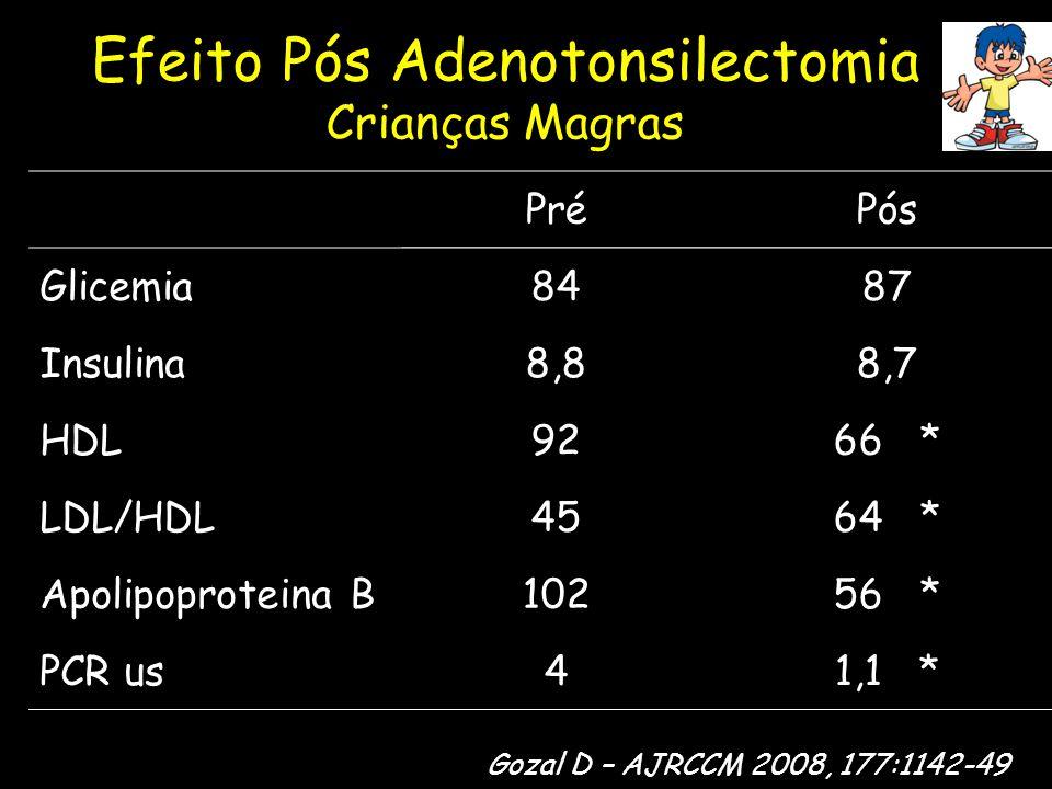 Efeito Pós Adenotonsilectomia Crianças Magras