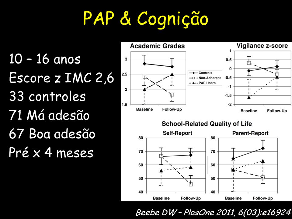 PAP & Cognição 10 – 16 anos Escore z IMC 2,6 33 controles 71 Má adesão