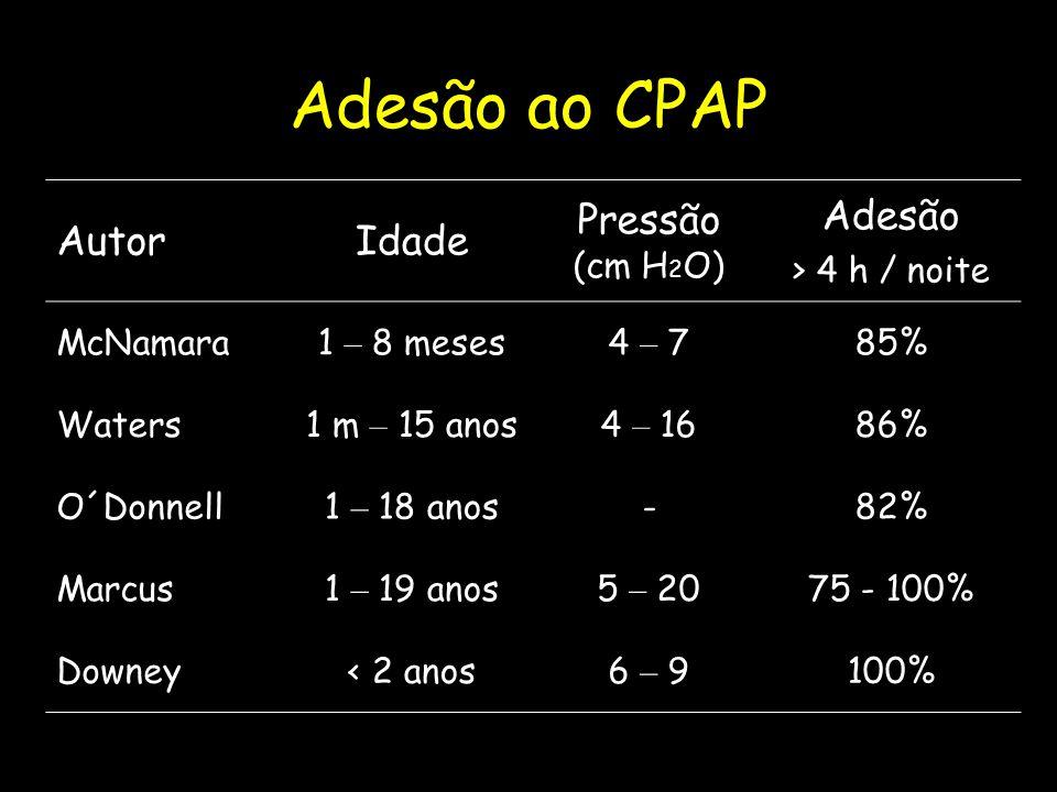 Adesão ao CPAP Autor Idade Pressão (cm H2O) Adesão > 4 h / noite