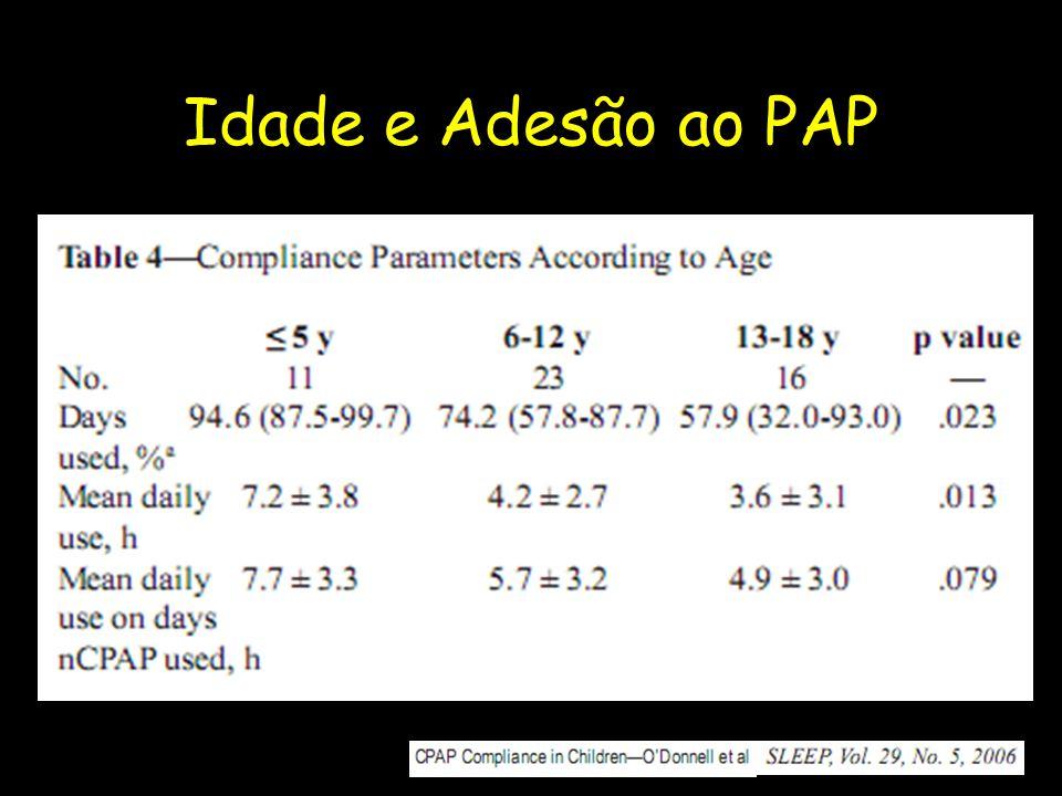 Idade e Adesão ao PAP