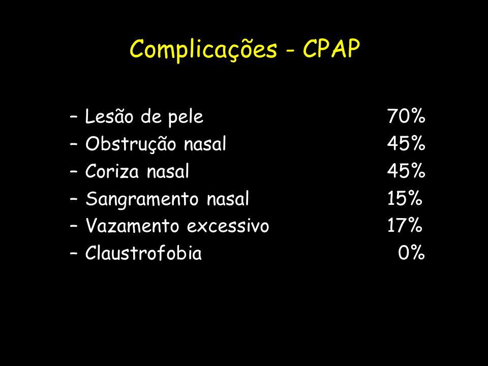 Complicações - CPAP Lesão de pele 70% Obstrução nasal 45%