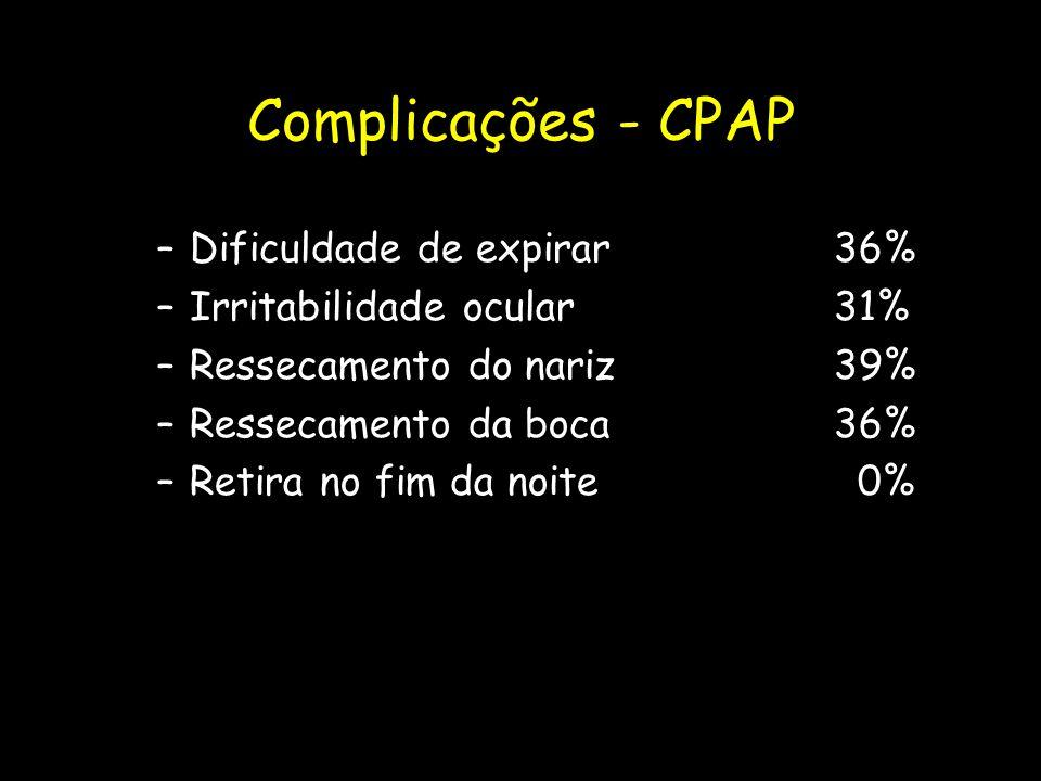 Complicações - CPAP Dificuldade de expirar 36%