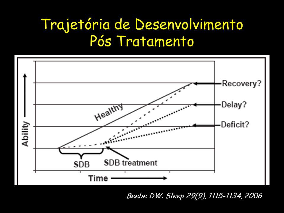 Trajetória de Desenvolvimento Pós Tratamento