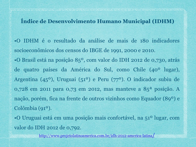 Índice de Desenvolvimento Humano Municipal (IDHM)