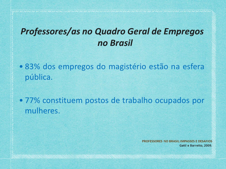 Professores/as no Quadro Geral de Empregos no Brasil