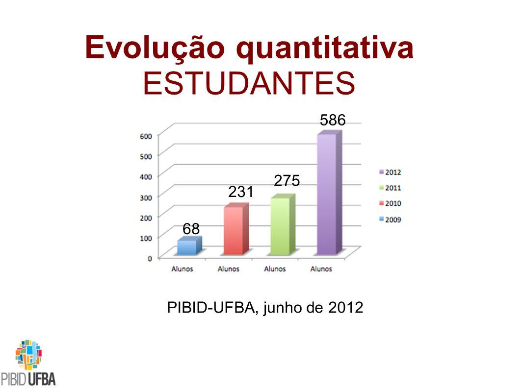 Evolução quantitativa ESTUDANTES