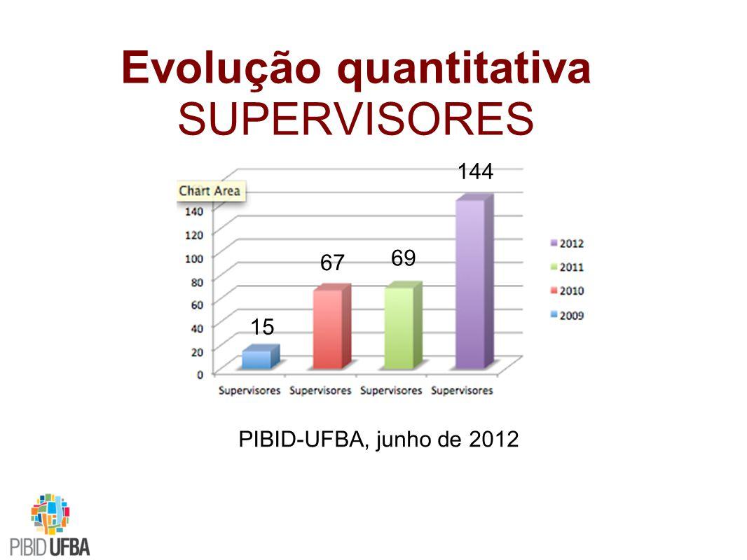 Evolução quantitativa SUPERVISORES