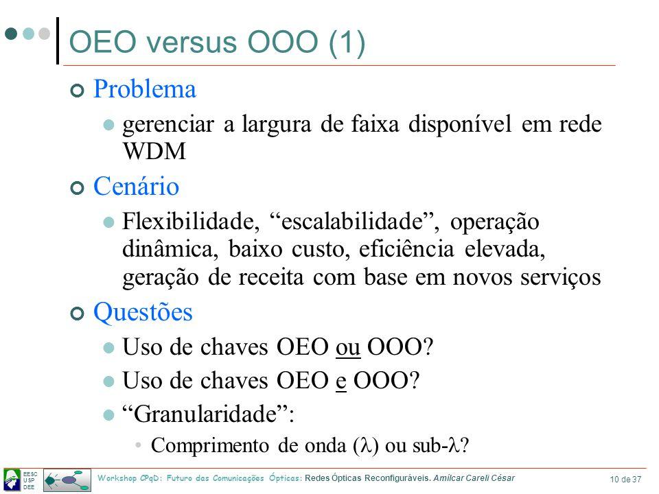 OEO versus OOO (1) Problema Cenário Questões