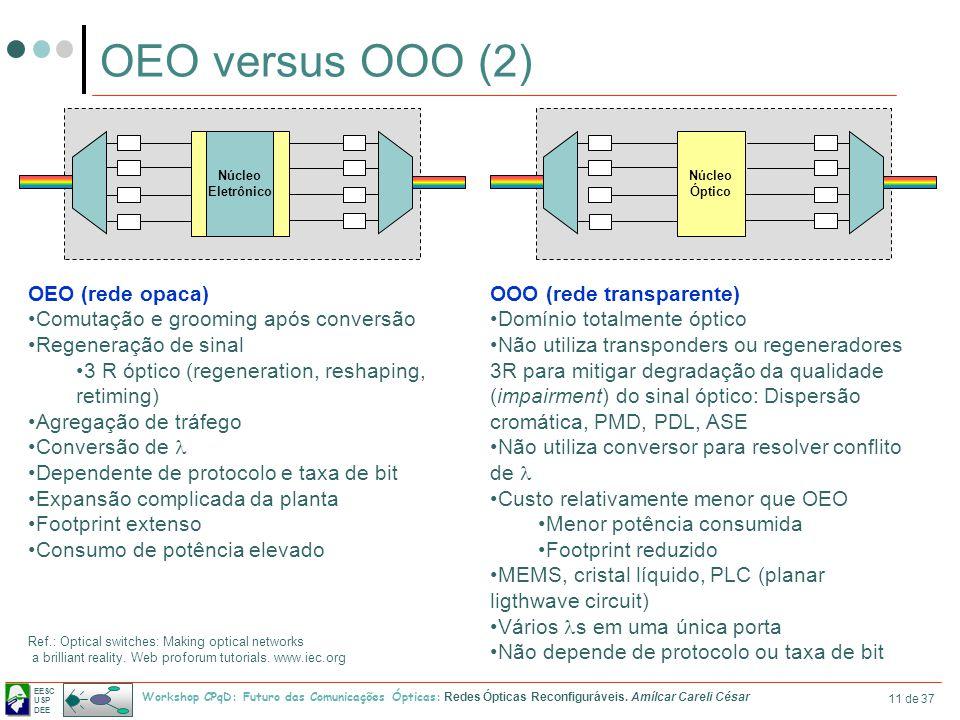 OEO versus OOO (2) OOO (rede transparente) Domínio totalmente óptico