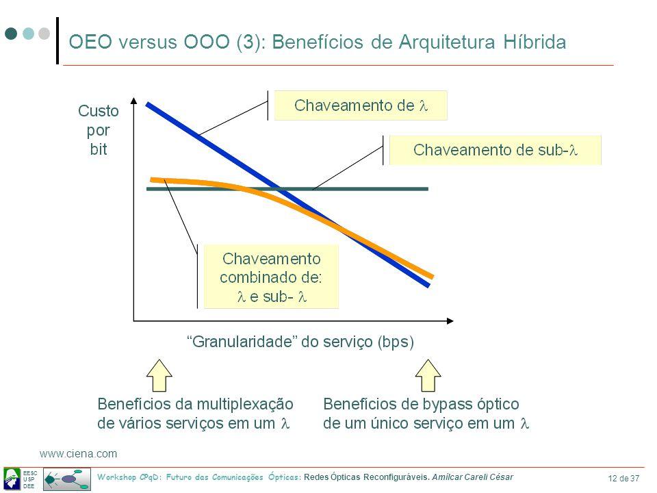 OEO versus OOO (3): Benefícios de Arquitetura Híbrida
