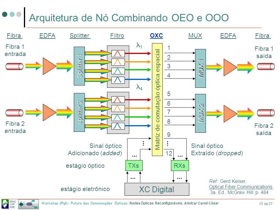 Arquitetura de Nó Combinando OEO e OOO