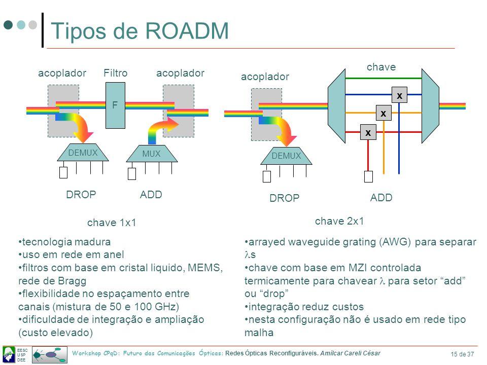Tipos de ROADM acoplador DROP x ADD chave chave 2x1 acoplador Filtro